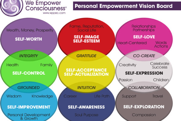 Personal Empowerment: A Journey to SELF